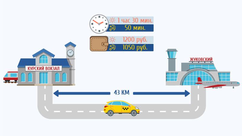 Такси от Курского вокзала в аэропорт Жуковский